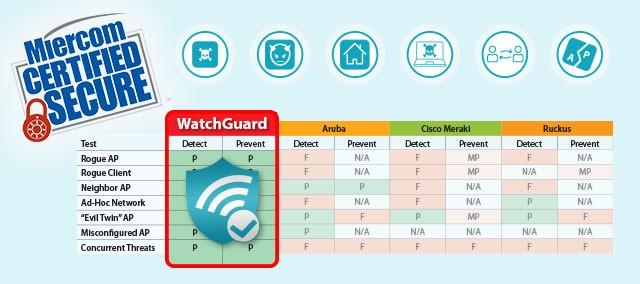WatchGuard Report