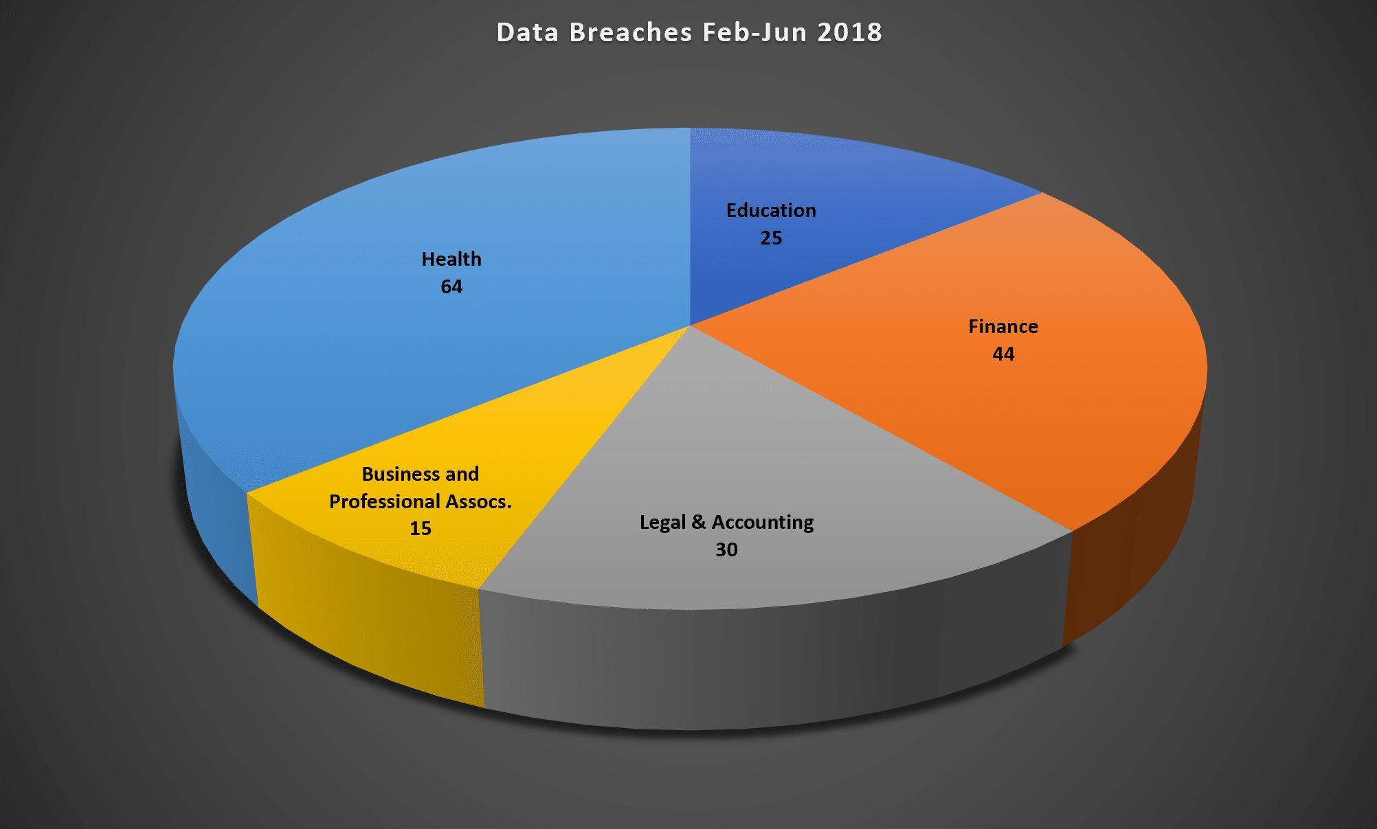 Medical Stats